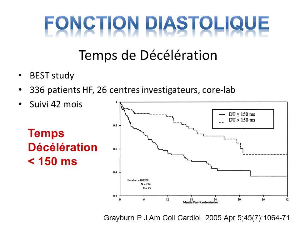 Temps de Décélération BEST study 336 patients HF, 26 centres investigateurs, core-lab Suivi 42 mois Grayburn P J Am Coll Cardiol. 2005 Apr 5;45(7):106