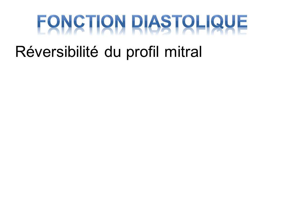 Réversibilité du profil mitral Pinamonti B, JACC 1997;29(3):604 110 patients 4 ans Réversibilité écho 3 mois
