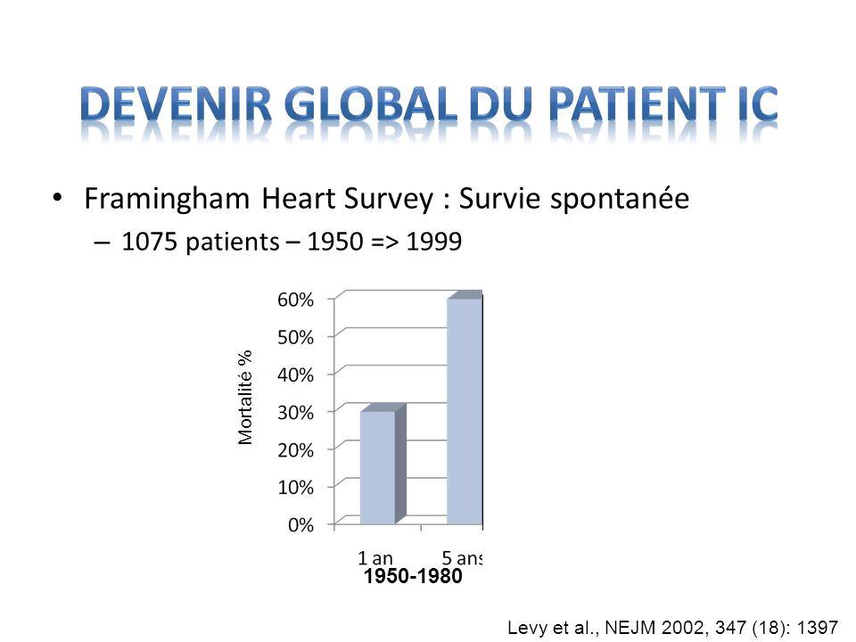 Framingham Heart Survey : Survie spontanée – 1075 patients – 1950 => 1999 1950-1980 1990-2000 Levy et al., NEJM 2002, 347 (18): 1397 Mortalité %