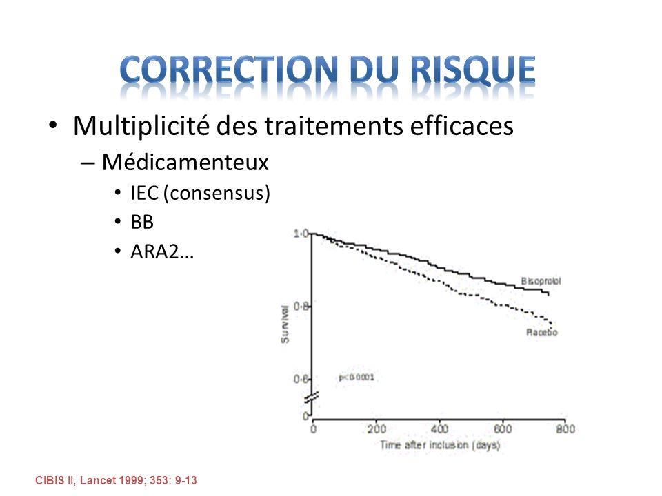 Multiplicité des traitements efficaces – Médicamenteux IEC (consensus) BB ARA2… CIBIS II, Lancet 1999; 353: 9-13