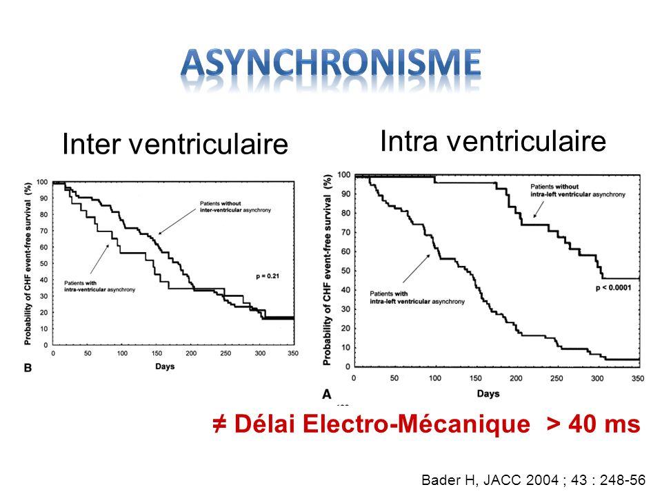 Bader H, JACC 2004 ; 43 : 248-56 Inter ventriculaire Intra ventriculaire Délai Electro-Mécanique > 40 ms