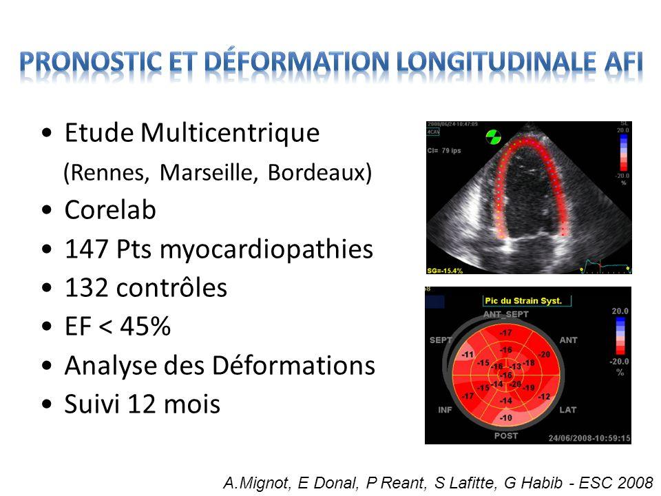 Etude Multicentrique (Rennes, Marseille, Bordeaux) Corelab 147 Pts myocardiopathies 132 contrôles EF < 45% Analyse des Déformations Suivi 12 mois A.Mi
