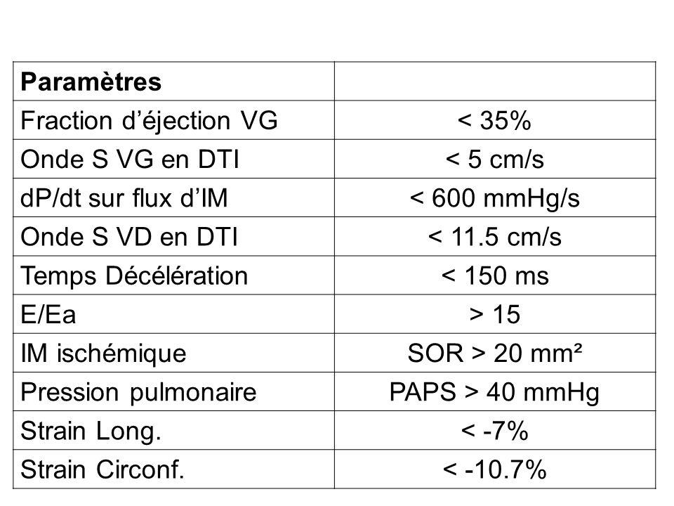 Paramètres Fraction déjection VG< 35% Onde S VG en DTI< 5 cm/s dP/dt sur flux dIM< 600 mmHg/s Onde S VD en DTI< 11.5 cm/s Temps Décélération< 150 ms E
