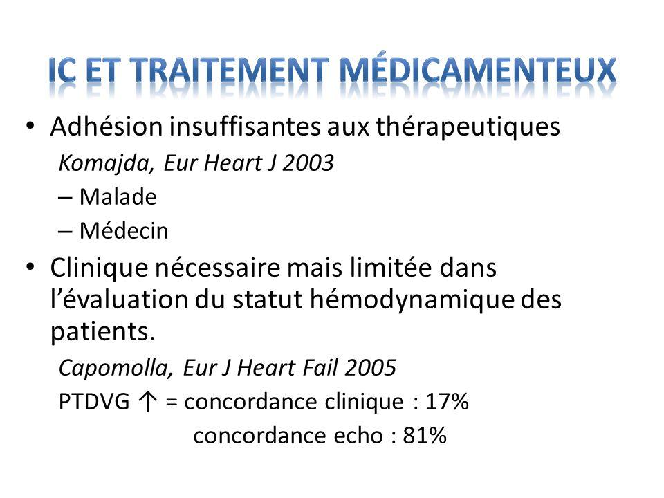 Adhésion insuffisantes aux thérapeutiques Komajda, Eur Heart J 2003 – Malade – Médecin Clinique nécessaire mais limitée dans lévaluation du statut hém
