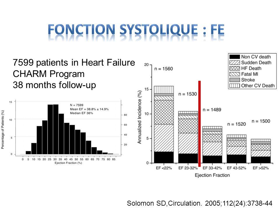 Solomon SD,Circulation. 2005;112(24):3738-44 7599 patients in Heart Failure : CHARM Program 38 months follow-up