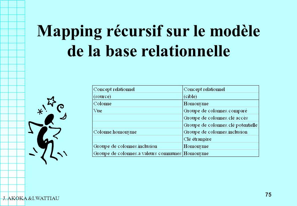 75 J. AKOKA &I.WATTIAU Mapping récursif sur le modèle de la base relationnelle