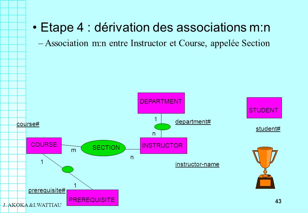 43 J. AKOKA &I.WATTIAU Etape 4 : dérivation des associations m:n – Association m:n entre Instructor et Course, appelée Section COURSE course# PREREQUI