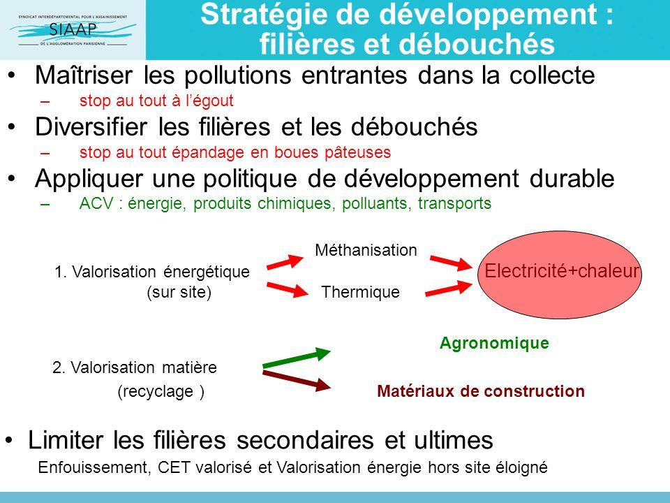 Stratégie de développement : filières et débouchés Maîtriser les pollutions entrantes dans la collecte –stop au tout à légout Diversifier les filières