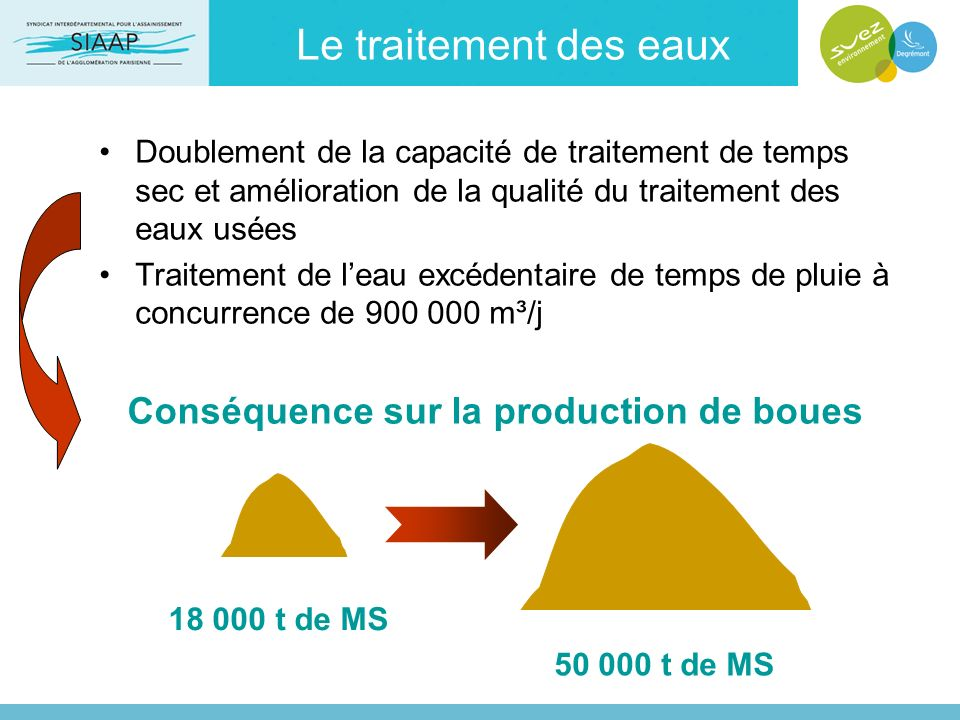 Le traitement des eaux Doublement de la capacité de traitement de temps sec et amélioration de la qualité du traitement des eaux usées Traitement de l