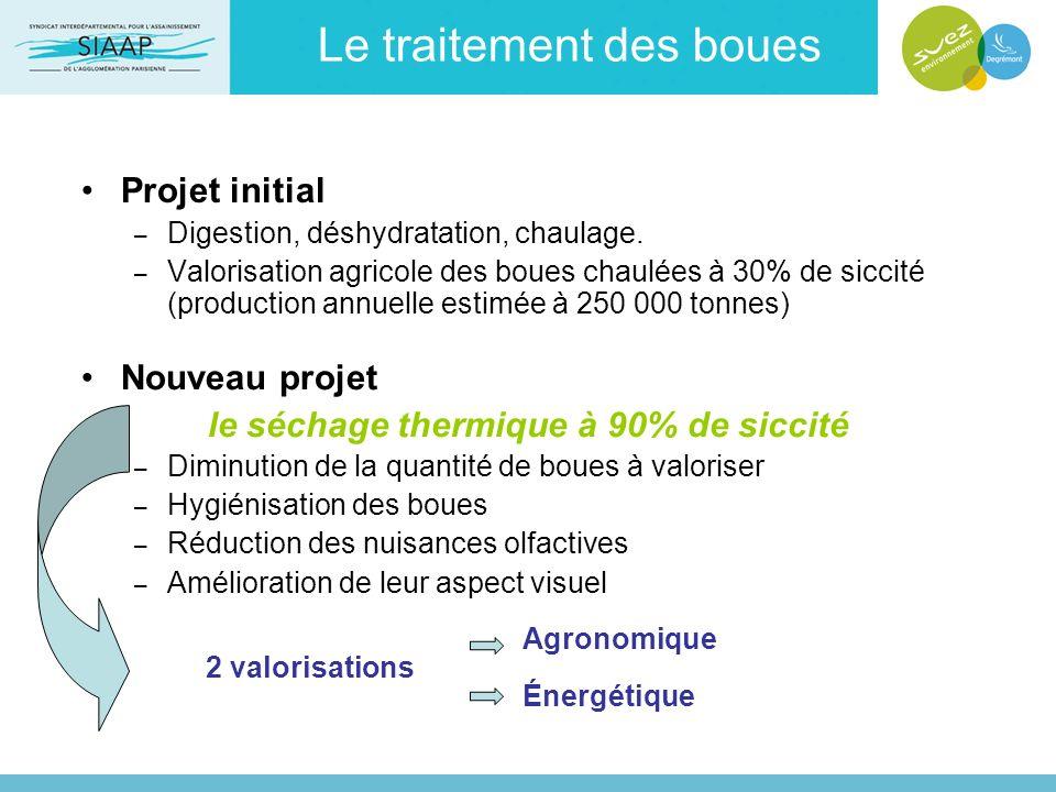 Le traitement des boues Projet initial – Digestion, déshydratation, chaulage. – Valorisation agricole des boues chaulées à 30% de siccité (production