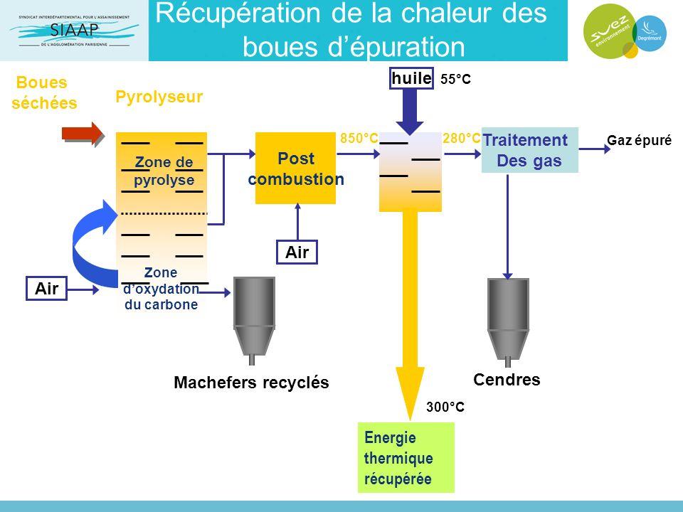 Post combustion Traitement Des gas Air Gaz épuré 300°C 850°C 55°C 280°C Pyrolyseur Machefers recyclés Cendres Zone de pyrolyse Zone doxydation du carb