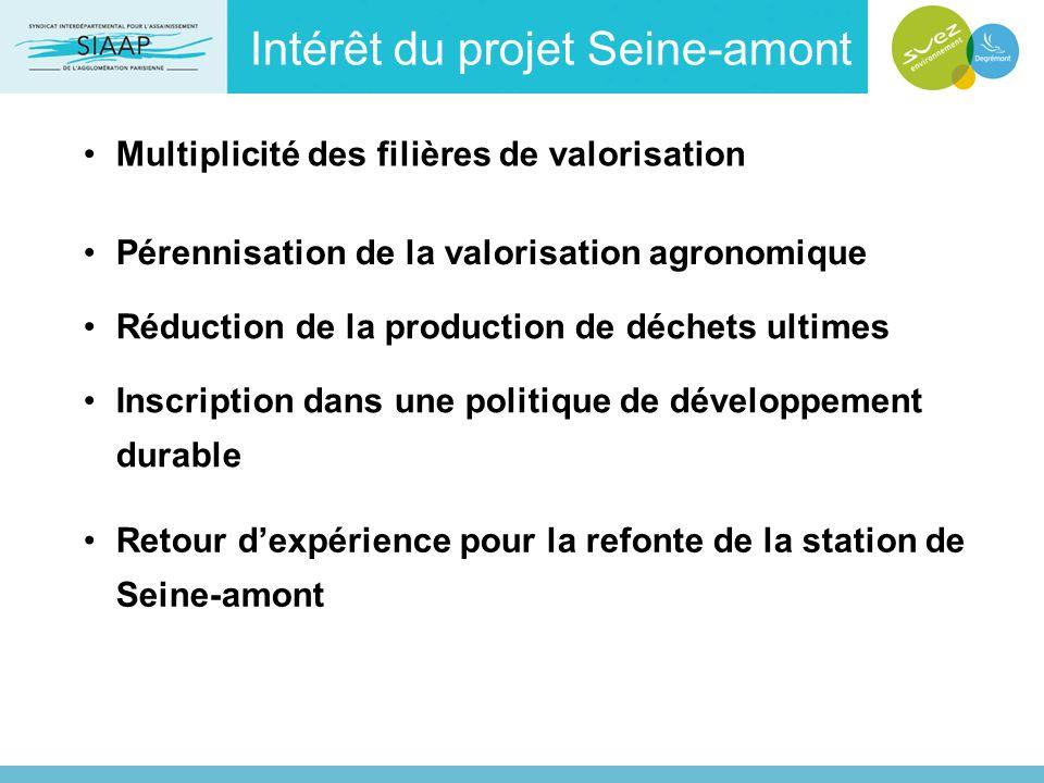 Intérêt du projet Seine-amont Multiplicité des filières de valorisation Pérennisation de la valorisation agronomique Réduction de la production de déc