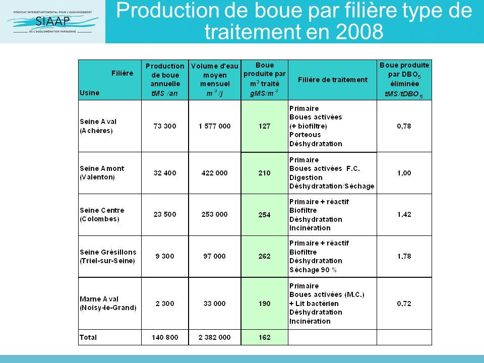 Production de boue par filière type de traitement en 2008