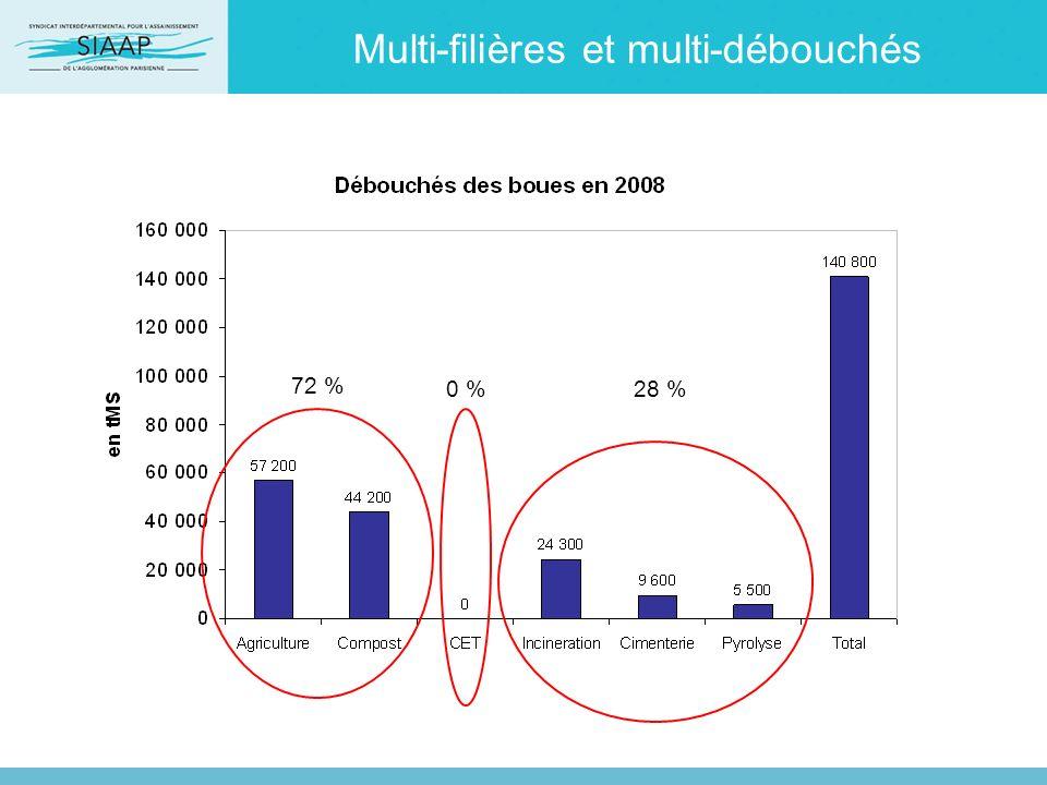 Multi-filières et multi-débouchés 72 % 0 %28 %
