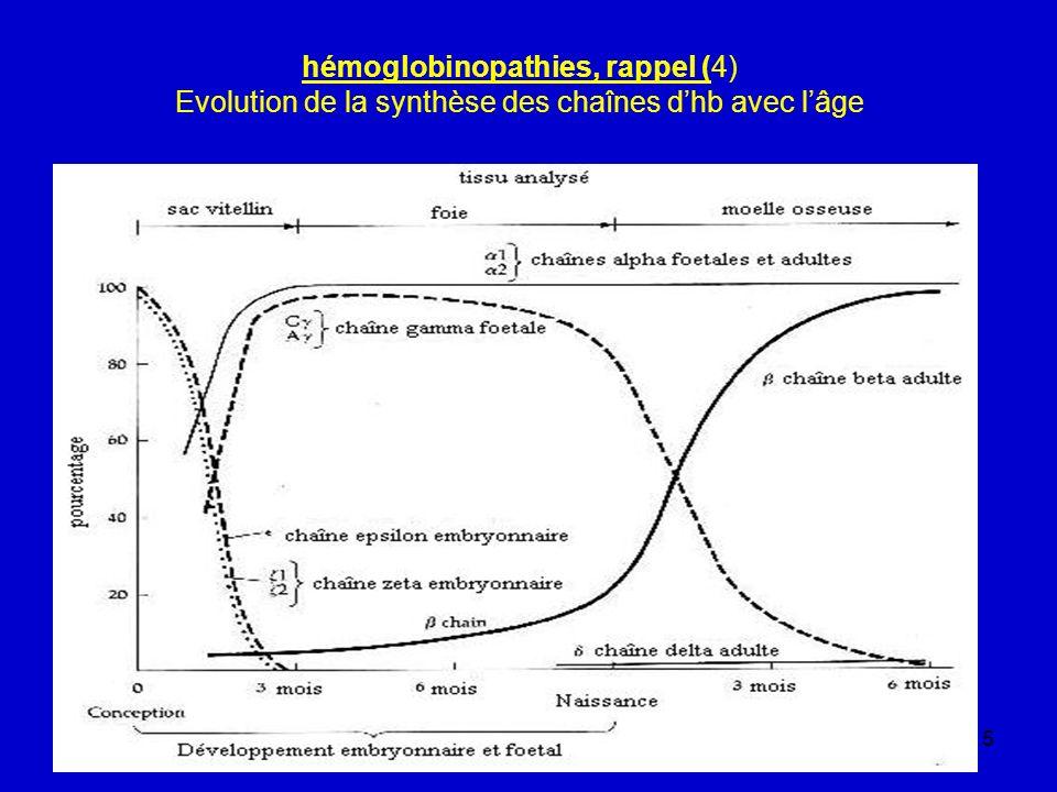 5 hémoglobinopathies, rappel (4) Evolution de la synthèse des chaînes dhb avec lâge