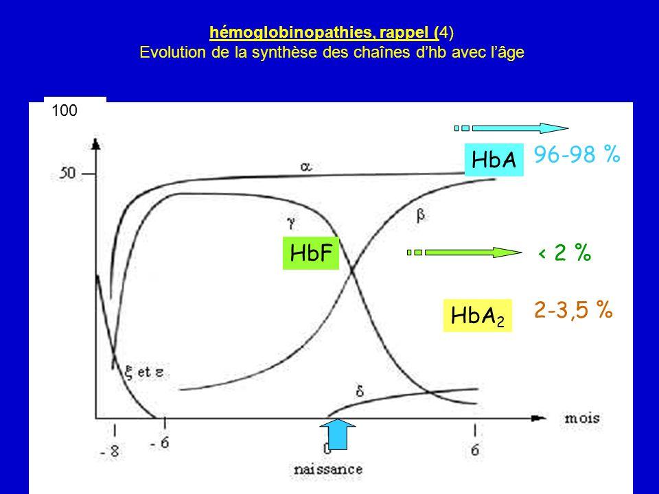 7 hémoglobinopathies, rappel (5) Hémoglobinopathies : Maladies anomalie héréditaire qualitative ou quantitative de lHb = anémies hémolytiques corpusculaires Destruction des GR en intra et extra vasculaire patentes ou latentes, svt autosomiques récessives hétérozygotes : svt sains homozygotes ou hétérozygotes composites : malades