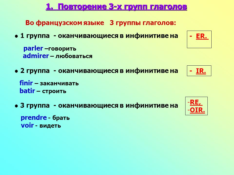 1. Повторение 3-х групп глаголов Во французском языке 3 группы глаголов: 1 группа - оканчивающиеся в инфинитиве на - ER. parler –говорить admirer – лю