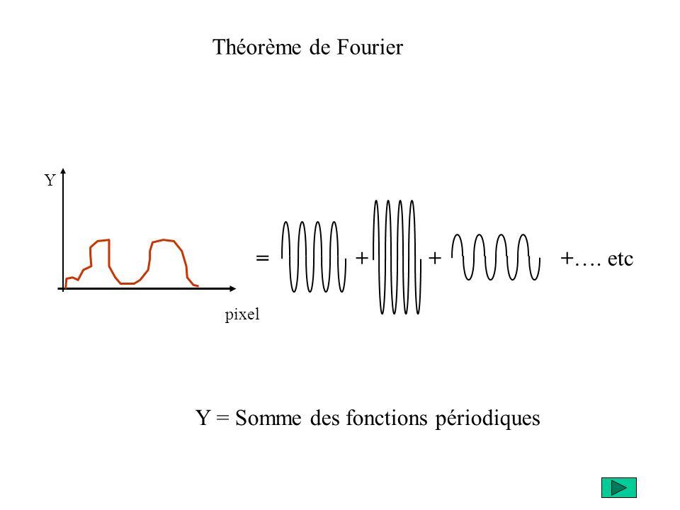 pixel Y =+++…. etc Y = Somme des fonctions périodiques Théorème de Fourier