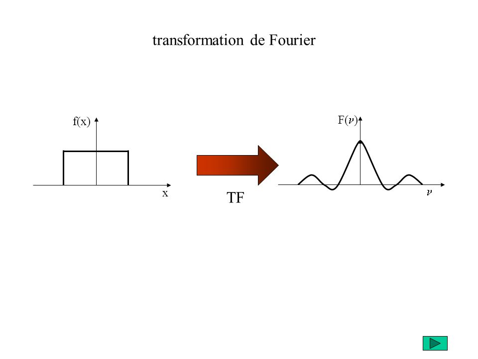 f(x) x F( ) TF transformation de Fourier