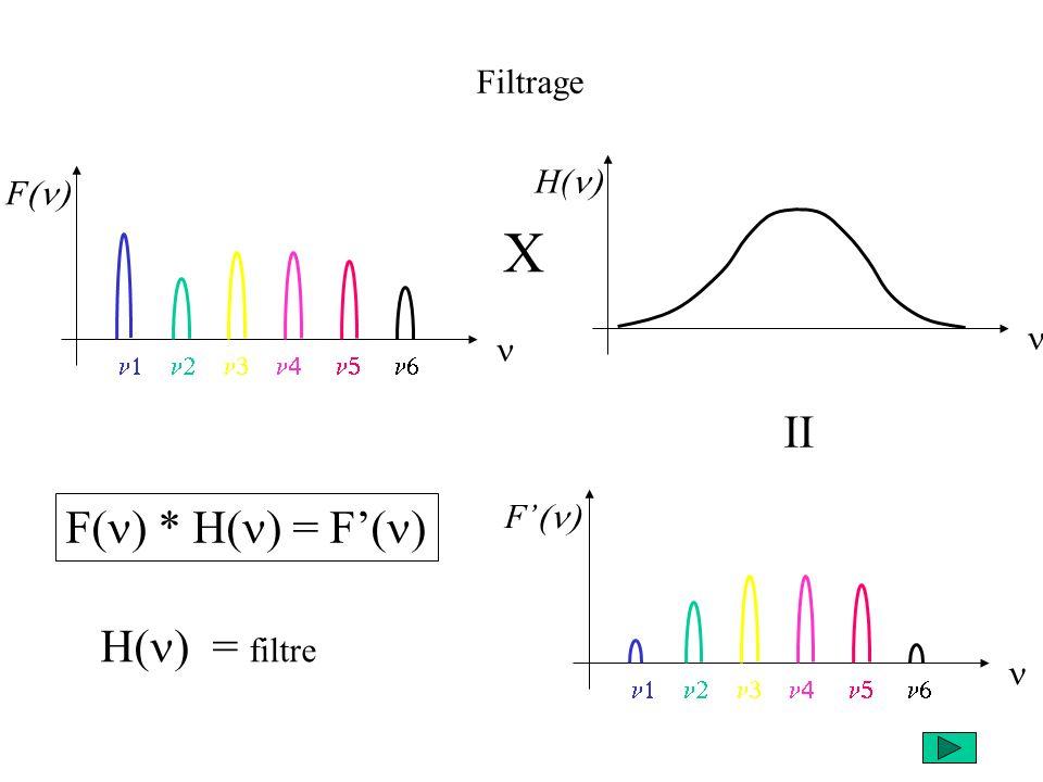 F F Filtrage X H( II F( ) * H( ) = F( ) H( ) = filtre
