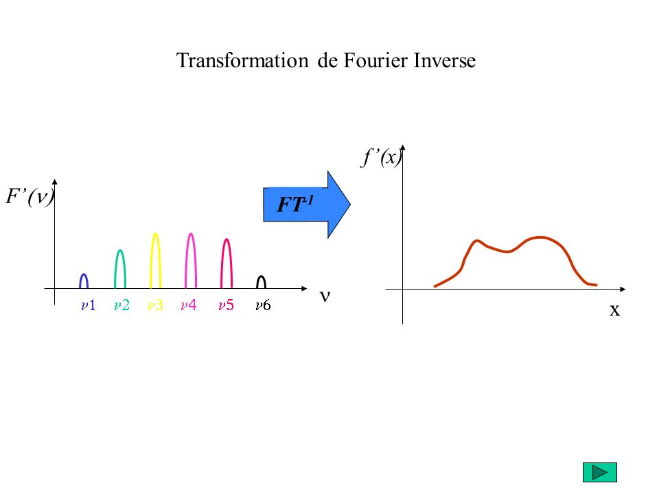 F FT -1 Transformation de Fourier Inverse f(x) x