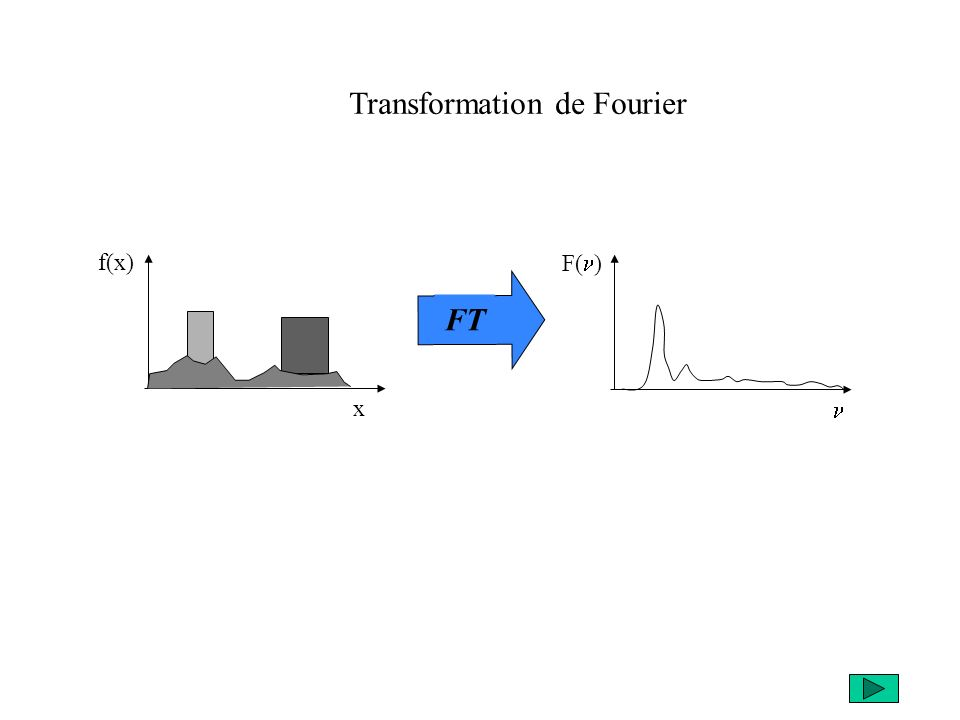 F( ) f(x) x FT Transformation de Fourier
