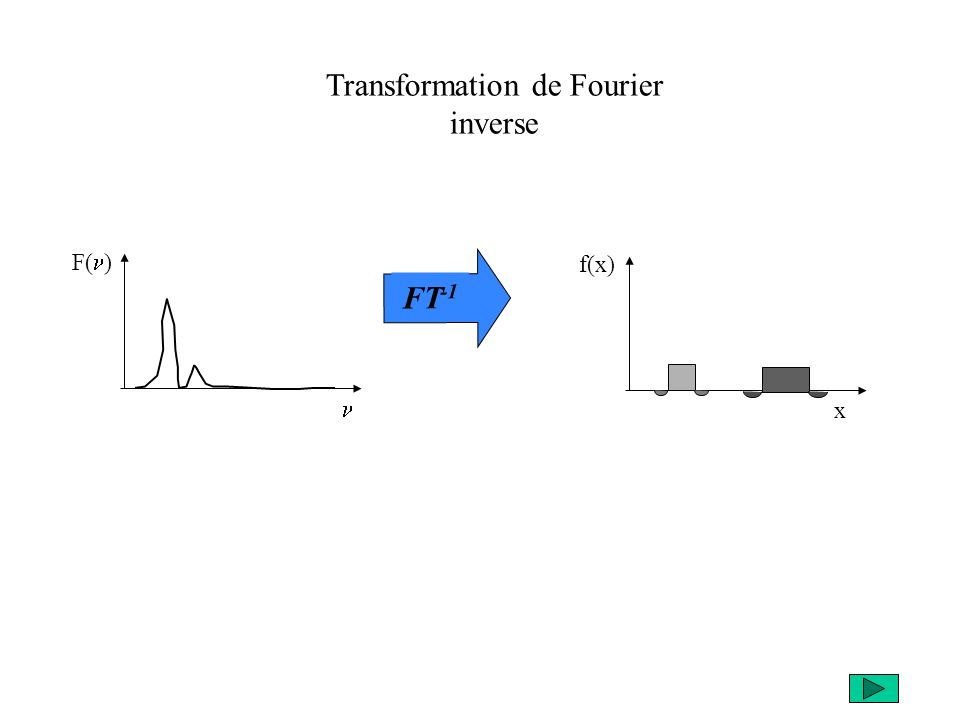F( ) Transformation de Fourier inverse FT -1 f(x) x