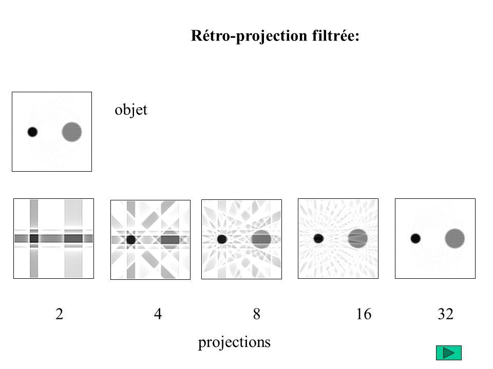2 4 8 16 32 Rétro-projection filtrée: objet projections