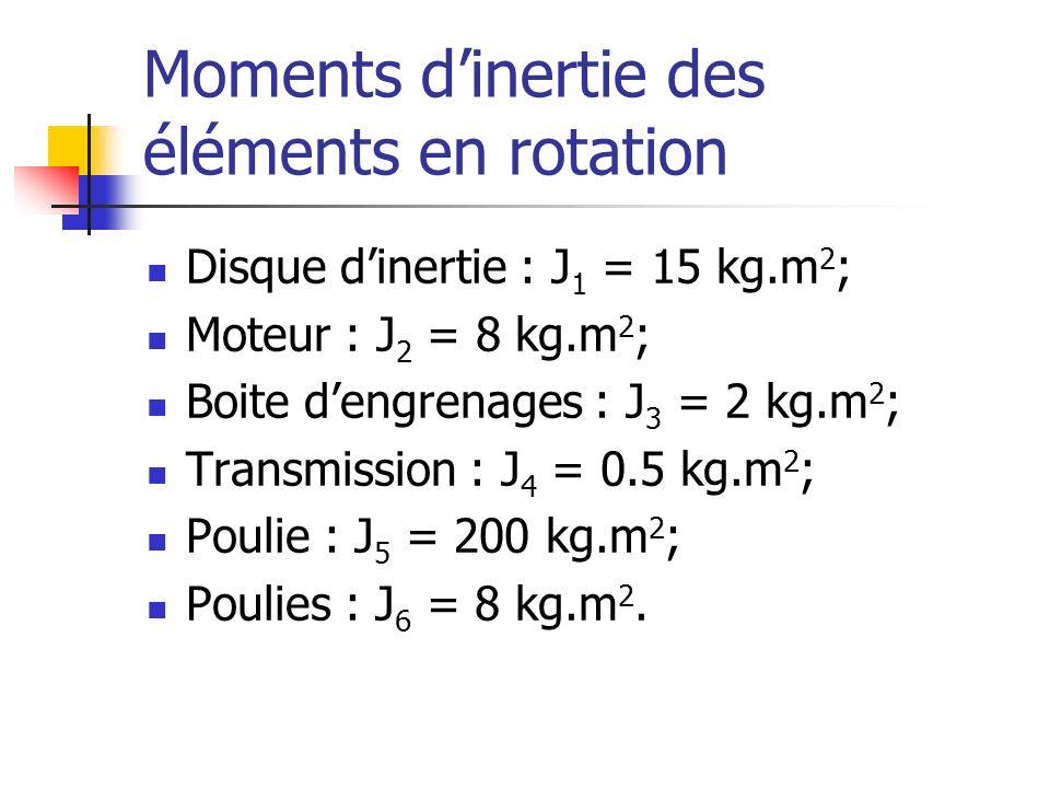 Moments dinertie des éléments en rotation Disque dinertie : J 1 = 15 kg.m 2 ; Moteur : J 2 = 8 kg.m 2 ; Boite dengrenages : J 3 = 2 kg.m 2 ; Transmiss