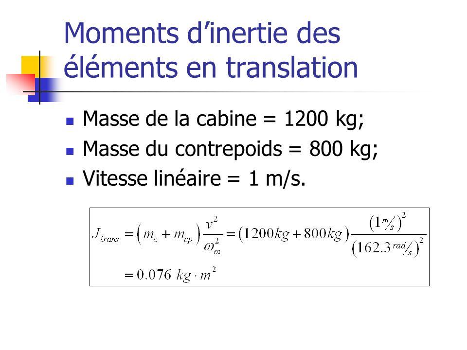 Moments dinertie des éléments en translation Masse de la cabine = 1200 kg; Masse du contrepoids = 800 kg; Vitesse linéaire = 1 m/s.