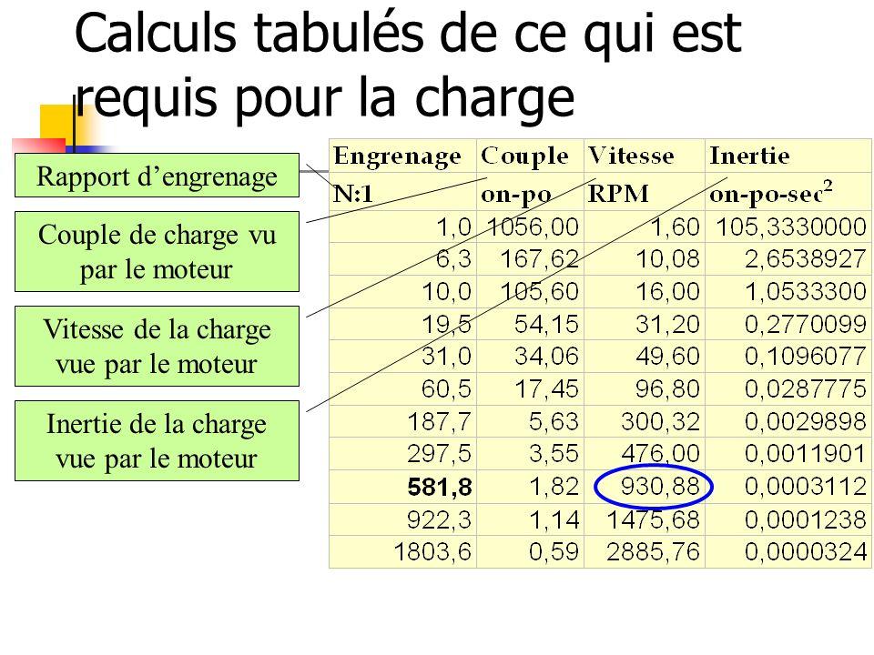 Calculs tabulés de ce qui est requis pour la charge Rapport dengrenage Couple de charge vu par le moteur Vitesse de la charge vue par le moteur Inerti