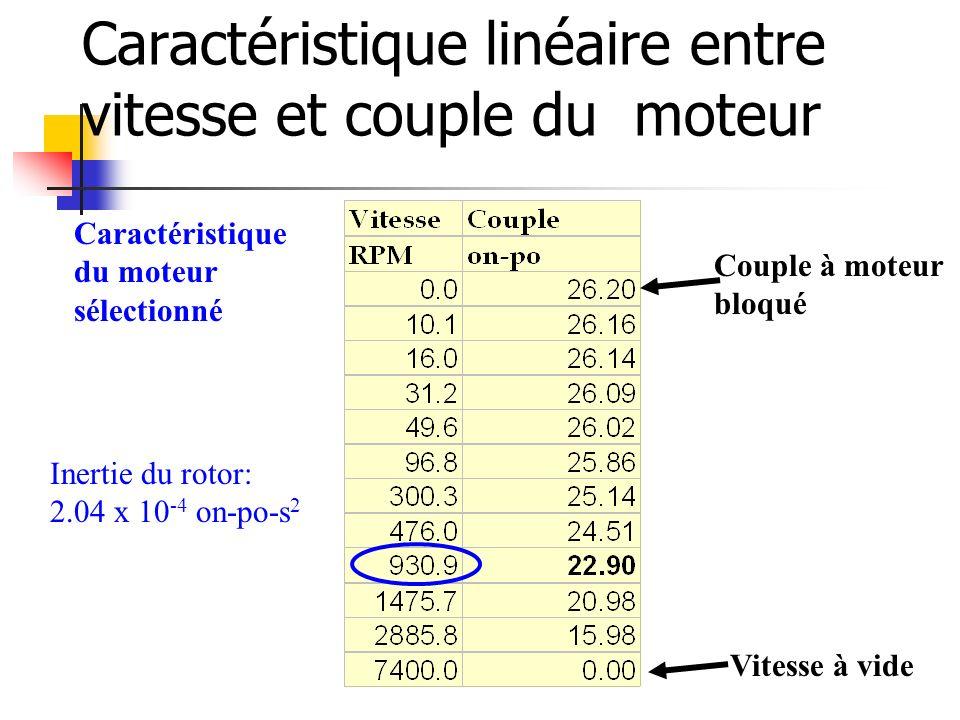 Caractéristique linéaire entre vitesse et couple du moteur Caractéristique du moteur sélectionné Couple à moteur bloqué Vitesse à vide Inertie du roto