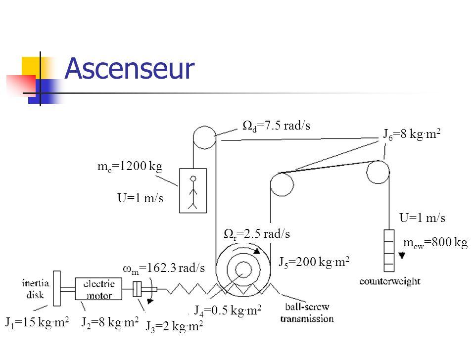 Ascenseur J 1 =15 kg. m 2 J 2 =8 kg. m 2 J 3 =2 kg. m 2 J 4 =0.5 kg. m 2 J 5 =200 kg. m 2 J 6 =8 kg. m 2 m c =1200 kg m cw =800 kg U=1 m/s Ω d =7.5 ra