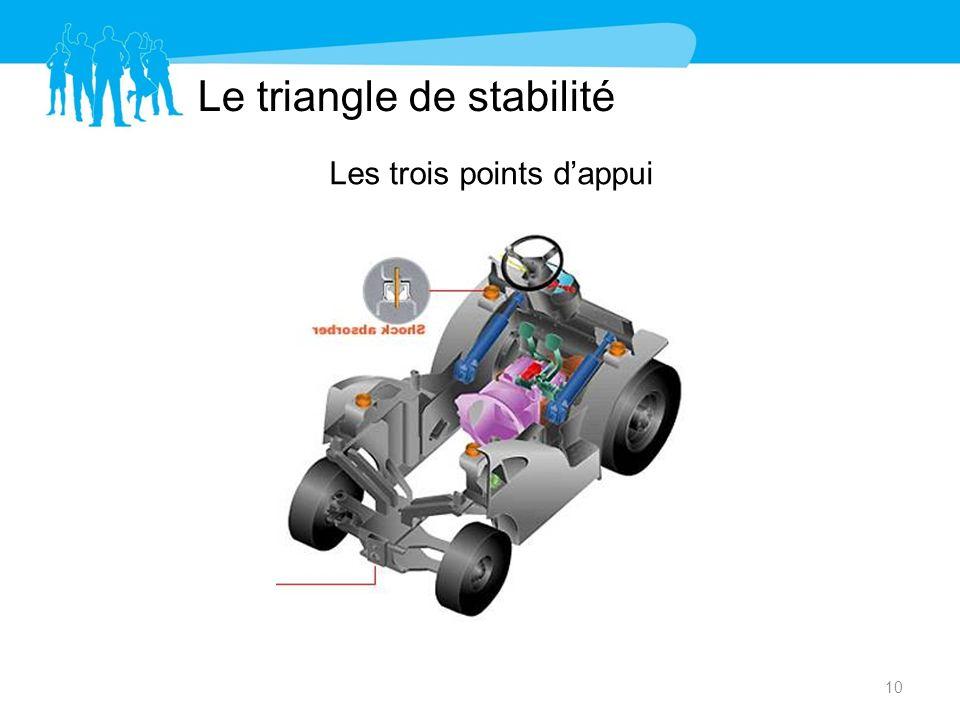 Le triangle de stabilité Les trois points dappui 10