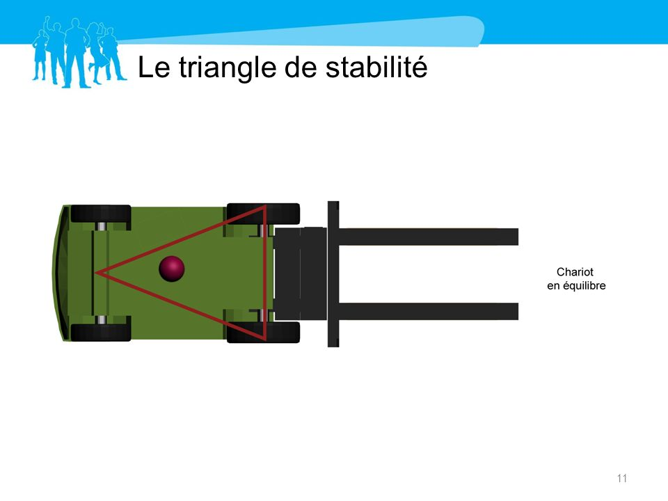 Le triangle de stabilité 11