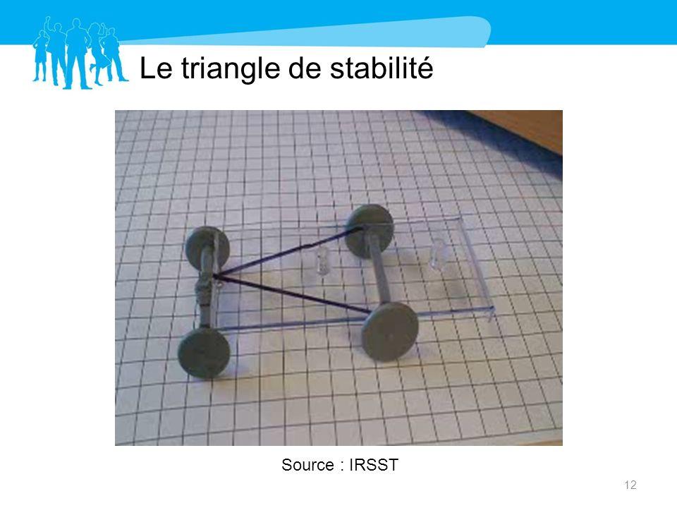 Le triangle de stabilité 12 Source : IRSST