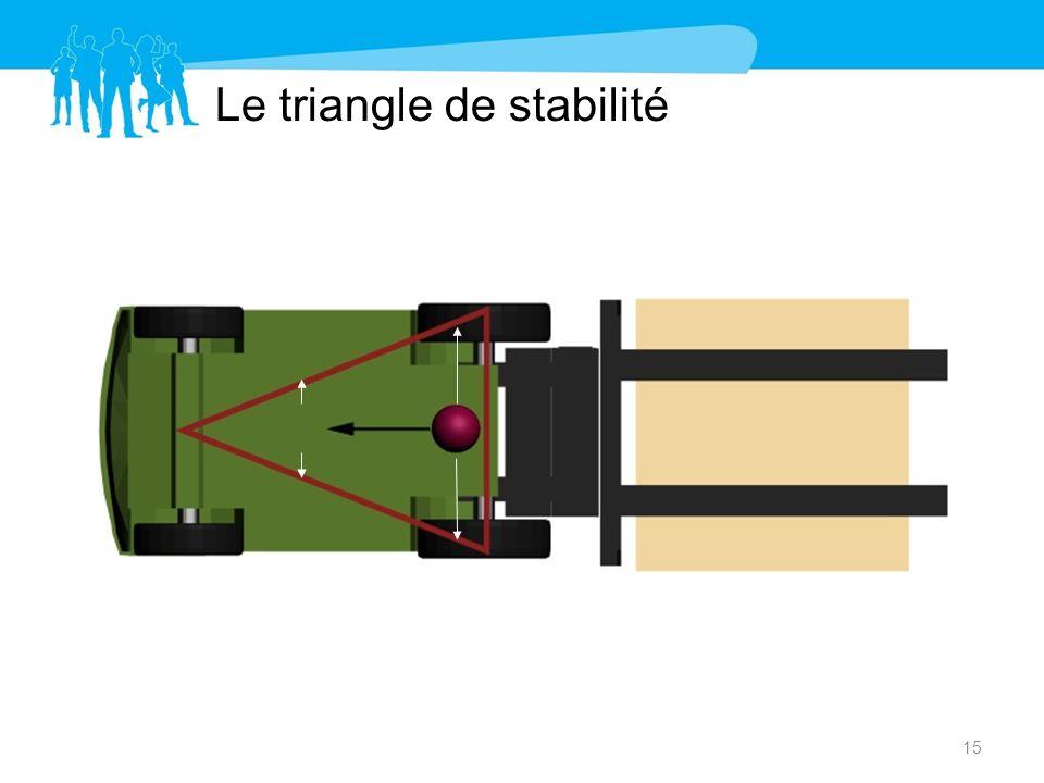 Le triangle de stabilité 15