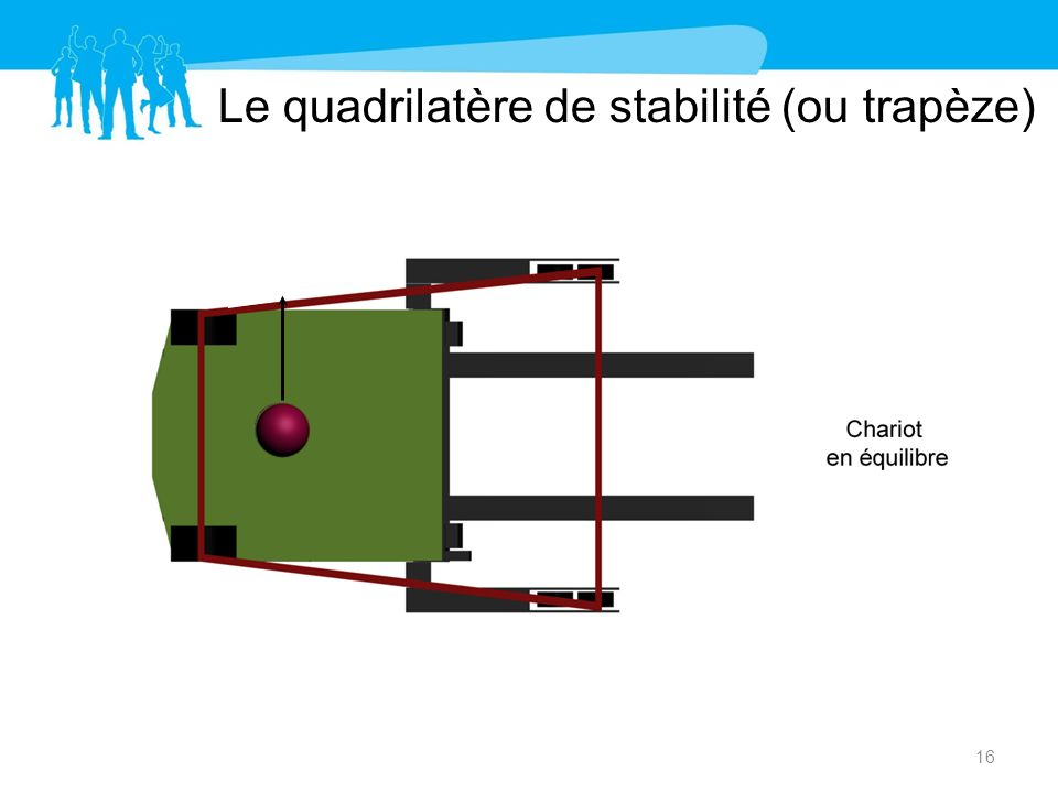 Le quadrilatère de stabilité (ou trapèze) 16