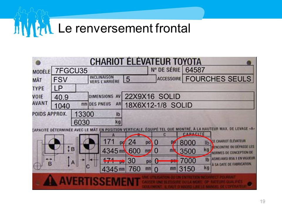 Le renversement frontal 19