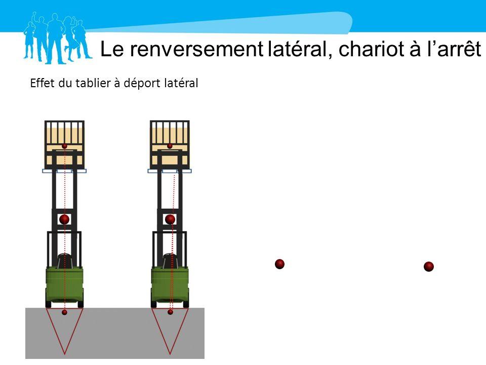 Le renversement latéral, chariot à larrêt 26 Effet du tablier à déport latéral Effet du tablier à déport latéral combiné à un sol incliné Déplacement