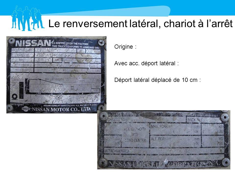 Le renversement latéral, chariot à larrêt Origine : 1506 Kg Avec acc. déport latéral : 1281 Kg Déport latéral déplacé de 10 cm : 1111 Kg Réduction de