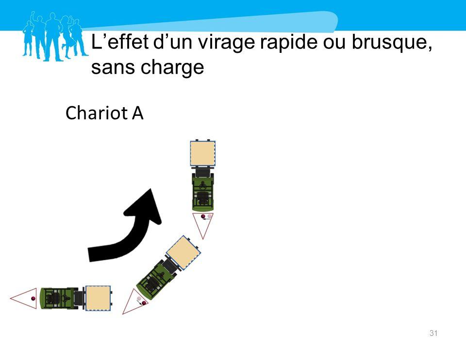 Leffet dun virage rapide ou brusque, sans charge 31 Chariot AChariot B