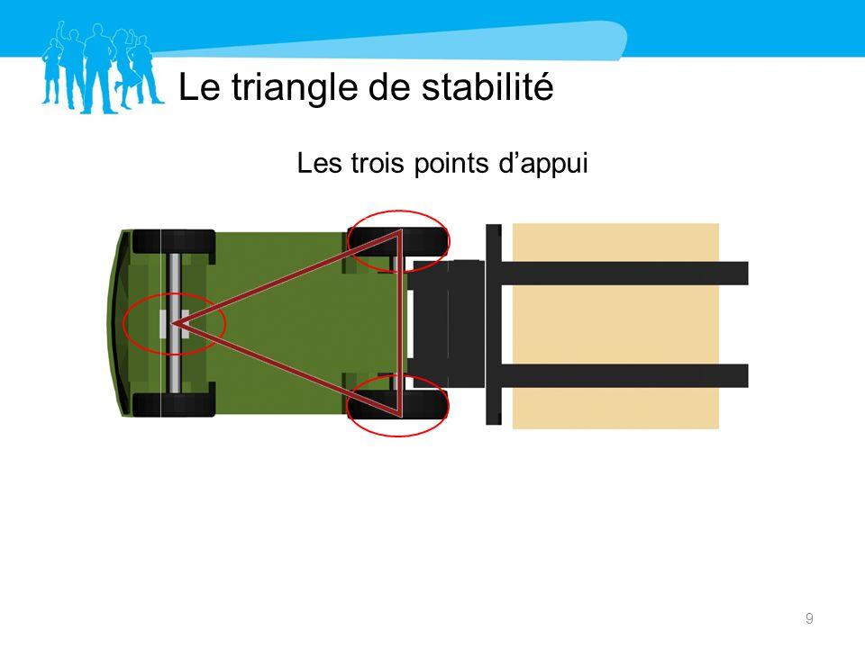 Le triangle de stabilité Les trois points dappui 9