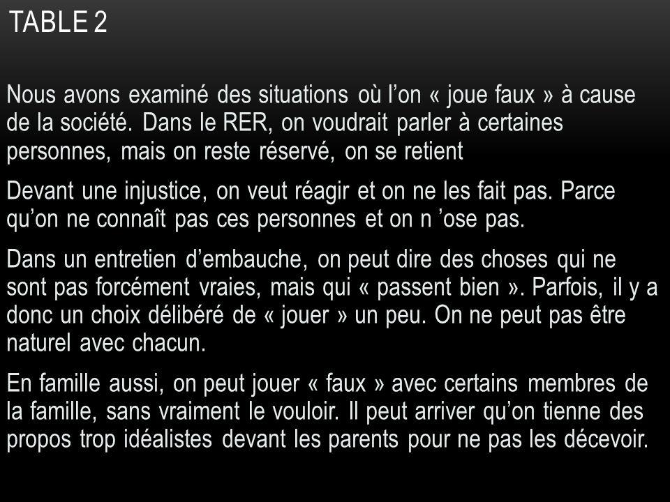 TABLE 3 – RÉSOLUTIONS – VISION 2020 La France en 2020 Ce quelle doit être, Ce quelle doit dire ce quelle doit faire dire faireêtre Quel langage et quelle action dignes de sa vocation notre pays doit-il adopter ?