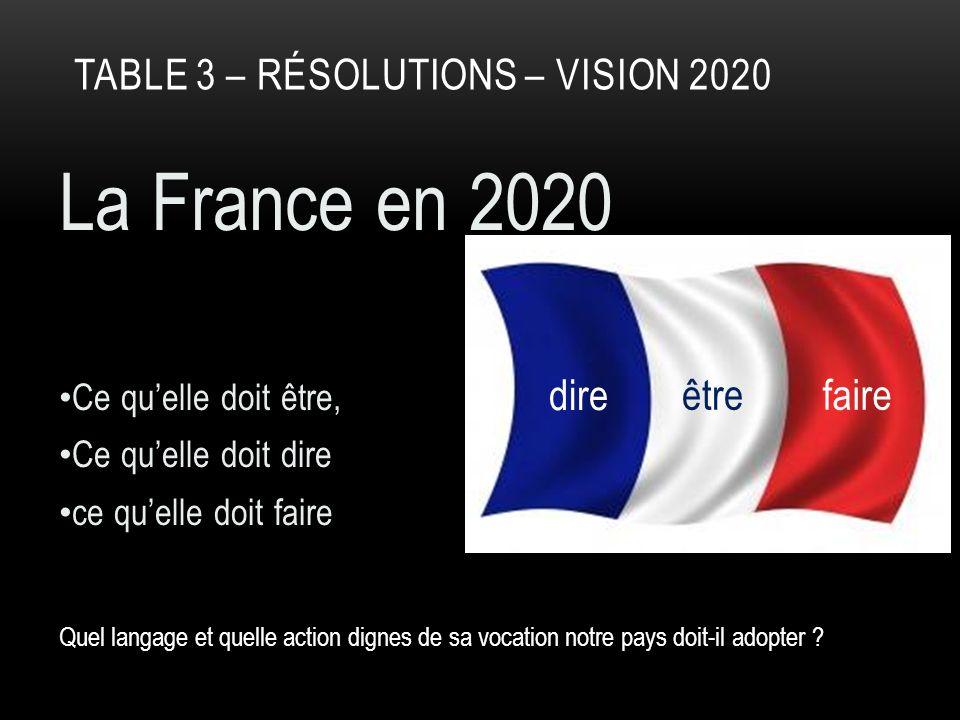 TABLE 3 Faire : en 2020, atténuer les clivages Gauche-Droite, religieux-athées, chrétiens-musulmans.