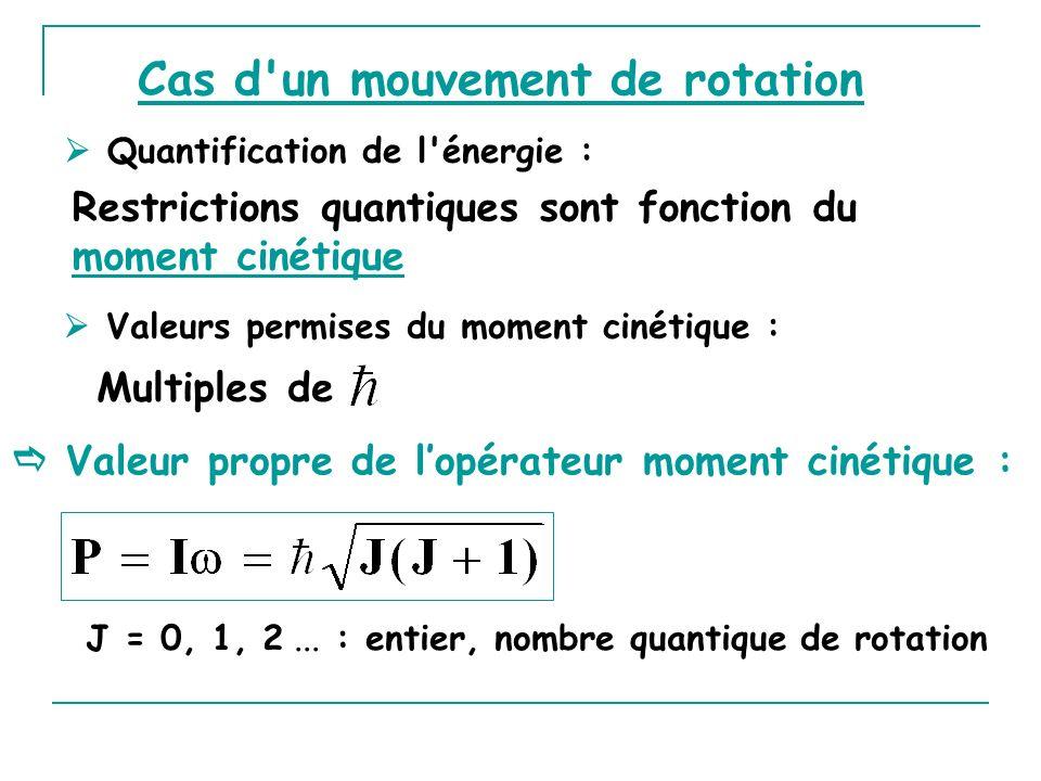 Valeurs permises du moment cinétique : Valeur propre de lopérateur moment cinétique : Cas d'un mouvement de rotation Quantification de l'énergie : Res