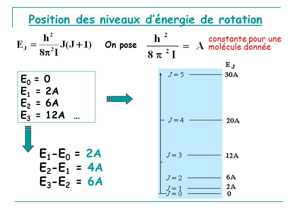 constante pour une molécule donnée E 0 = 0 E 1 = 2A E 2 = 6A E 3 = 12A … Position des niveaux dénergie de rotation E 1 -E 0 = 2A E 2 -E 1 = 4A E 3 -E 2 = 6A On pose