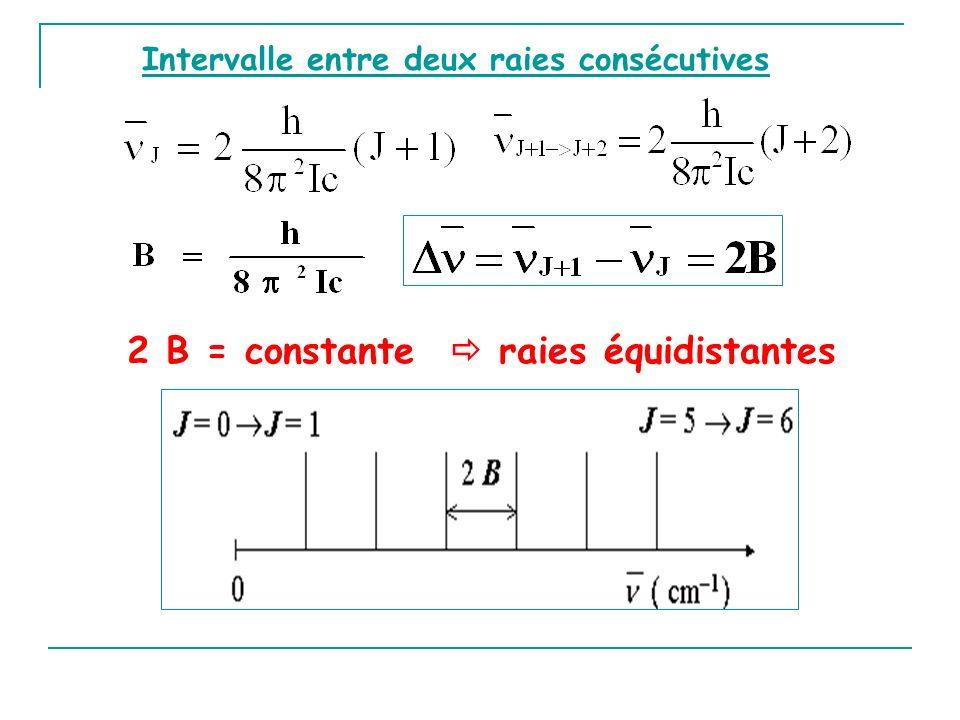 Intervalle entre deux raies consécutives 2 B = constante raies équidistantes