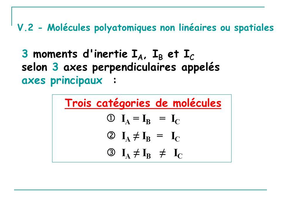 V.2 - Molécules polyatomiques non linéaires ou spatiales 3 moments d inertie I A, I B et I C selon 3 axes perpendiculaires appelés axes principaux : Trois catégories de molécules I A = I B = I C I A I B = I C I A I B I C