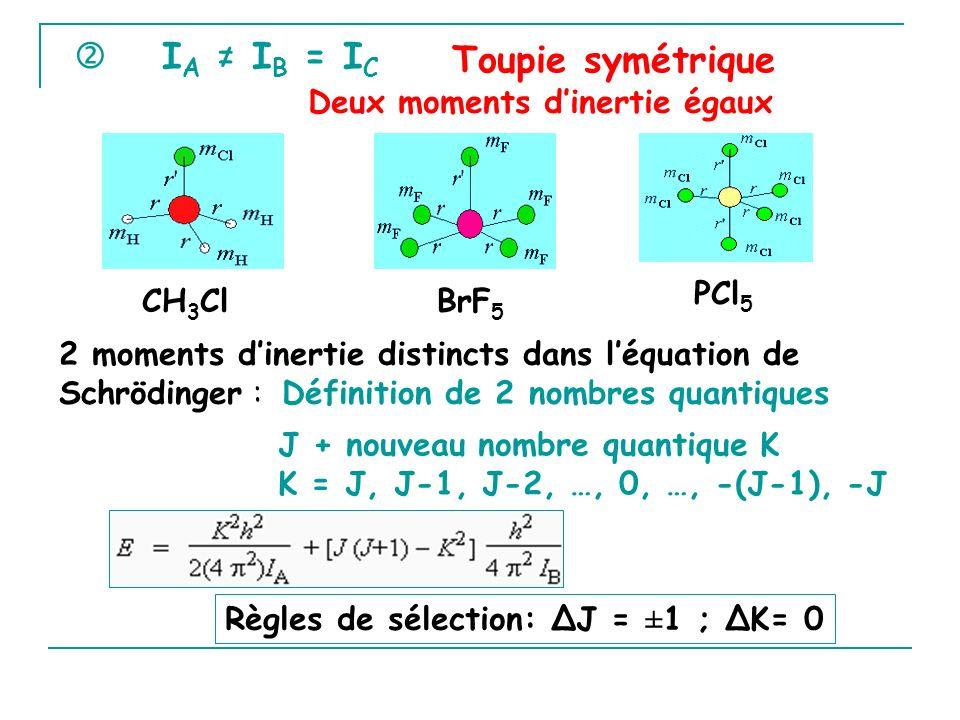 'I A I B = I C PCl 5 2 moments dinertie distincts dans léquation de Schrödinger : Définition de 2 nombres quantiques J + nouveau nombre quantique K K = J, J-1, J-2, …, 0, …, -(J-1), -J Règles de sélection: ΔJ = ±1 ; ΔK= 0 Toupie symétrique Deux moments dinertie égaux CH 3 ClBrF 5